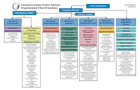 Organizational Chart Organizational Chart Gorman