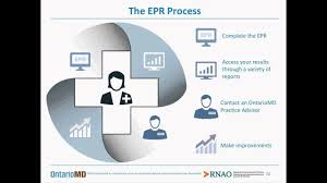 Electronic Medical Charts Make It Easier For Doctors To Electronic Medical Records Emr Use In Primary Care Nursing Perspectives