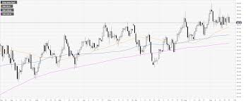 Us Dollar Index Technical Analysis Dxy Loses Steam Below