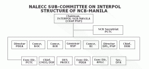 Philippine National Police Organizational Chart Interpol Ncb Manila Pctc Gov Ph