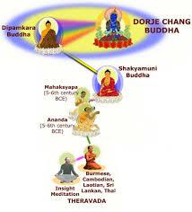 Buddhist Lineage Chart Hinayana Lineage Chart Tibetan Buddhism Buddhist