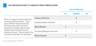 Recession Watch Weekly Market Commentary November 18