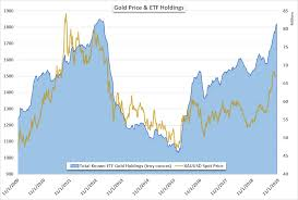 Gold Price Forecast Xau Usd Etf Holdings Surge To 6 Year Highs