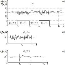 behavior of the instantaneous longitudinal velocity in diffe regions interleaving at the preset point x