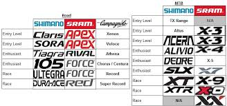 A Handy Chart To Compare Components By Campag Sram And Shimano