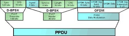 802 11 frame format ieee 802 11g wi fi wlan tutorial radio electronics com