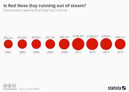 Chart Is Red Nose Day Running Out Of Steam Statista