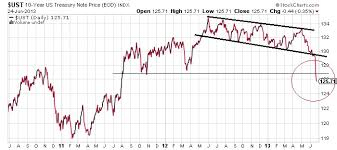 Bond Market Today Chart Even Bigger Sell Off Ahead For U S Bond Market Business