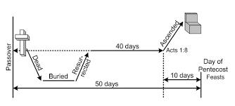 Image result for timeline jesus 50 days easter to pentecost