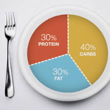 Calories Fat Carbs Protein Per Day
