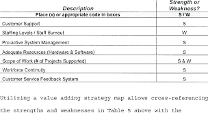 5 Strengths And Weaknesses Strengths And Weaknesses Download Table