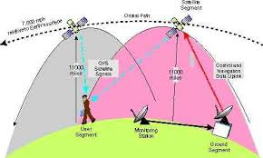 How Gps Works Gps How It Works Copter Documentation