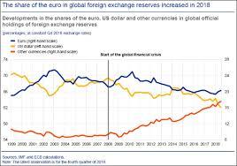 Ecb Us Politics Gives Euros Global Use A Boost June 13th