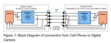 a truly connected mobile experience powerguru power block diagram of connection from cell phone to digital camera