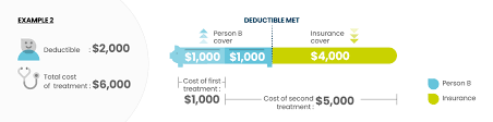 Her work has appeared online at u.s. What Is A Health Insurance Deductible And How Does It Work