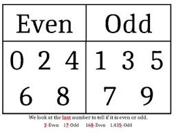 Odd And Even Chart Even Odd Numbers Anchor Chart
