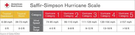 Hurricane Category Chart Whats The Difference Between A Hurricane And A Typhoon