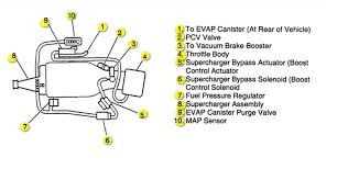 buick regal ls i need vacuum hose routing diagram for 1998 graphic