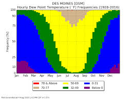 Iem Features Tagged Dewpoint
