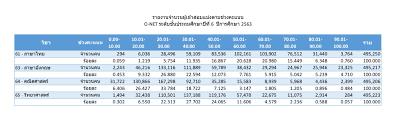 คะแนน onet'63 (2564) ป.6 ออกแล้ว - Pantip
