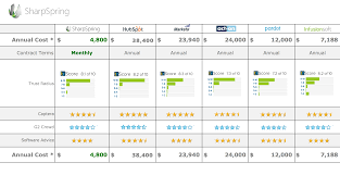 Marketing Automation Comparison Chart Comparing Pardot And Sharpspring Sharpspring