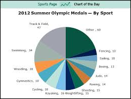 Farelmeson Sports Chart Of The Day Swimming And Running