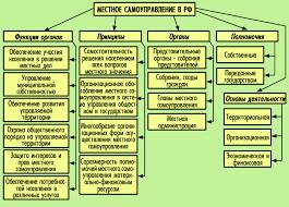 Реферат Основные проблемы местного самоуправления в Российской  Основные проблемы местного самоуправления в Российской Федерации