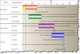 Project Milestones Chart Gantt Chart Rollup Views Onepager Pro