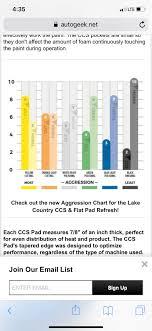 Meguiars Cutting Compound Chart Lake Country Meguiars Pads