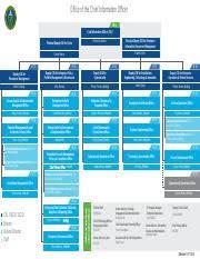 Ocio Org Chart Dept Of Energy Ocio Org Chart Pdf Office Of The Chief