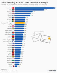 Media Mail Postage Chart Chart Where Writing A Letter Costs The Most In Europe