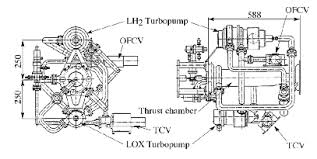 space future   throttling dynamic response of lh rocket engine    figure   engine block diagram and throttling valve