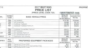 Vehicle Invoice Prices Invoice Pricing What Is Dealer Invoice Price