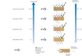 Membrane Pore Size Chart Membrane Technology Dairy Processing Handbook