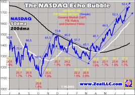 The Nasdaq Echo Bubble