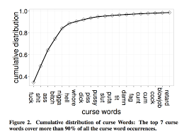 Sign Language Swear Words Chart 140 Characters Of F Ck Sh T And Ss How We Swear On Twitter