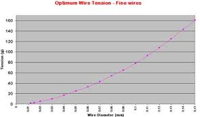 High Quality Magnet Wire Size Chart 2019