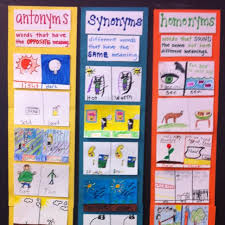 Antonyms Synonyms Homonyms Chart Students Come Up With