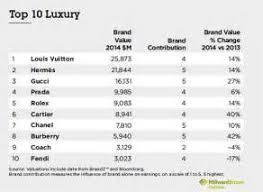 high end furniture manufacturers list. high end furniture manufacturers list top 100 best luxury designer lighting brands