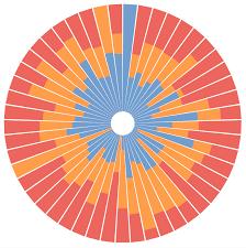 Custom Tableau Charts Workbook Tutorial Radial Stacked Bar Charts