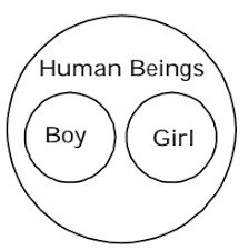 Girl Venn Diagram Which Of The Following Figure Best Represents The Relationship