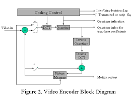 h 261 encoder block diagram the wiring diagram title page wiring diagram