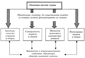 Сущность и формы проведения налогового контроля Курсовая работа  1 Сущность налоговой системы