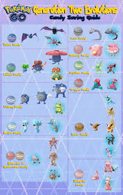 Pokemon Go Candy Evolution Chart Candy Saving Guide For Generation 2 Evolutions Thesilphroad