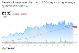 Facebook Chart Stock Facebook Plunge Takes It Below Key Chart Level That Could