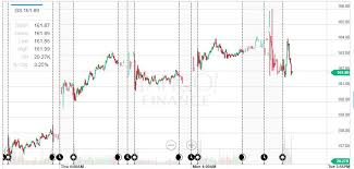 Yahoo Stock Price Chart 3 Reasons Why Goldman Sachs Shares Could Drop Noticeably By