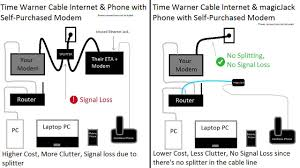 time warner cable home phone and modem lease fees my opinions time warner cable home phone and modem lease fees my opinions