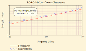 Rf Cable Loss Chart Untilting Rf Video Signals Math Encounters Blog