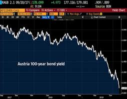 Bond Market Live Chart