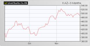Kaz Kaz Minerals Share Price With Kaz Chart And Fundamentals